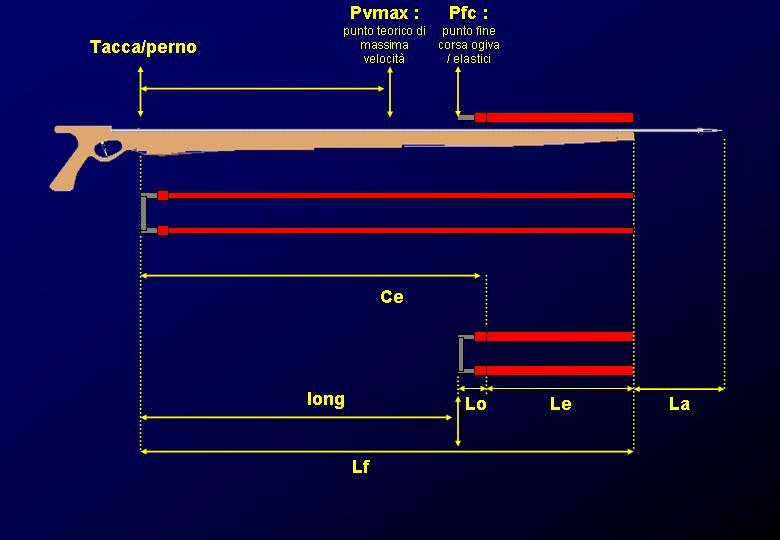 I° modello descrittivo-predittivo della balistica delle armi subacquee: dalla pratica alla teoria.