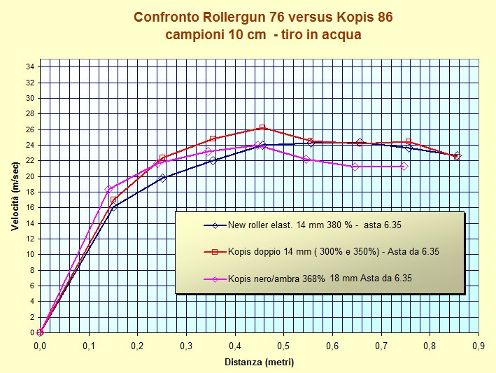 test rollergun_vs_kopis